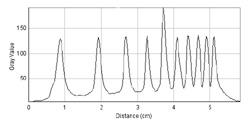 Electropherogram M-214