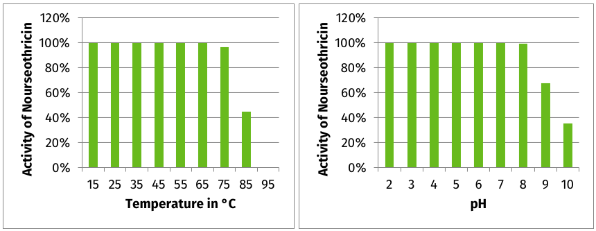 Nourseothricin is stable up to 75-85°C and from pH 2 to pH 9/10.
