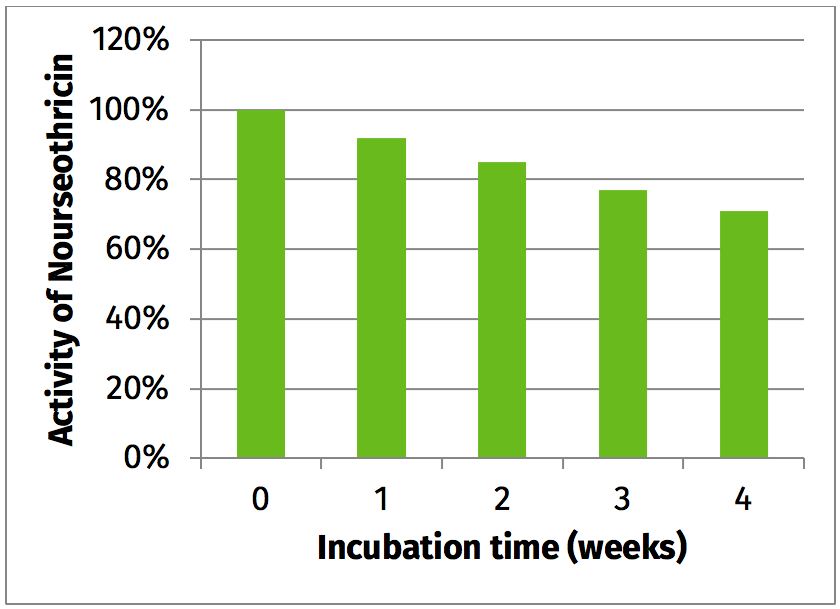 Figure 1: Nourseothricin retains > 90% activity after incubation for one week and > 70% after four weeks