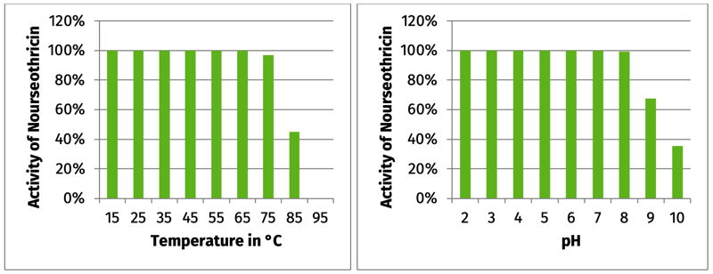 Figure 1: Nourseothricin is stable up to 75-85 °C and from pH 2 to pH 9/10.