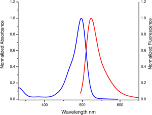 excitation and emission spectrum of 5/6-Carboxyrhodamine 110