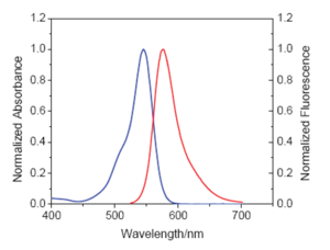 excitation and emission spectrum of 5-TAMRA