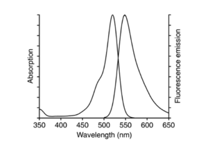 excitation and emission spectrum of 6-JOE
