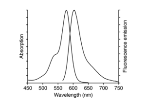 excitation and emission spectrum of 6-ROX