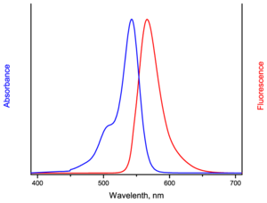 excitation and emission spectrum of AF546