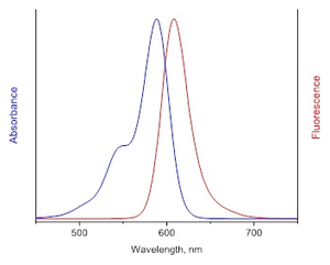 excitation and emission spectrum of AF594