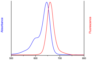 excitation and emission spectrum of AF647