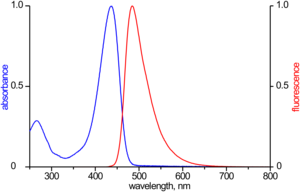 excitation and emission spectrum of ATTO 425