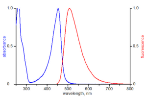 excitation and emission spectrum of ATTO 465