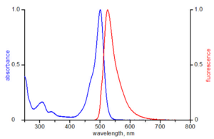 excitation and emission spectrum of ATTO 488