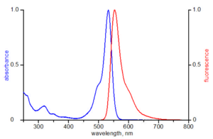 excitation and emission spectrum of ATTO 532