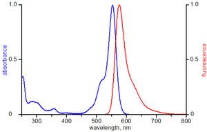 excitation and emission spectrum of ATTO 550