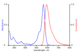 excitation and emission spectrum of ATTO 565
