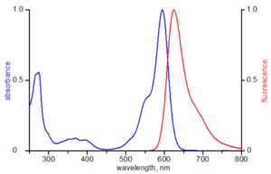 excitation and emission spectrum of ATTO 590