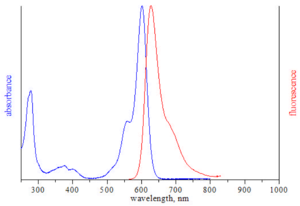 excitation and emission spectrum of ATTO 594