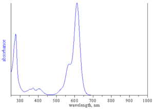 absorption spectrum of ATTO 612Q