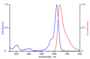 excitation and emission spectrum of ATTO 620