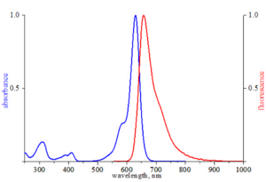 excitation and emission spectrum of ATTO 633