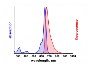 excitation and emission spectrum of ATTO 643
