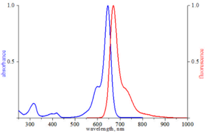 excitation and emission spectrum of ATTO 647N