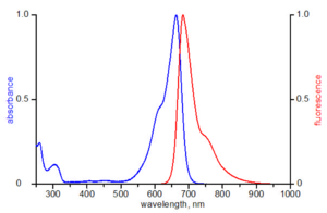 excitation and emission spectrum of ATTO 655