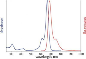 excitation and emission spectrum of ATTO 665