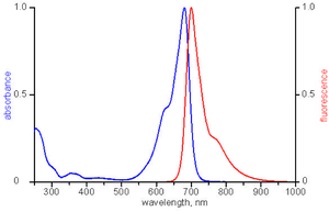 excitation and emission spectrum of ATTO 680
