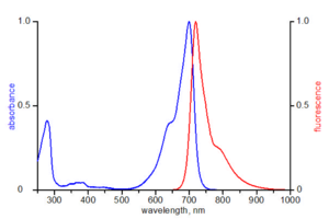 excitation and emission spectrum of ATTO 700