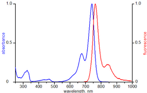 excitation and emission spectrum of ATTO 740