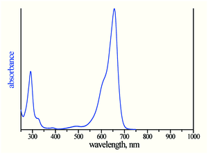 absorption spectrum of ATTO MB2