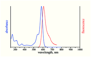 excitation and emission spectrum of ATTO Rho101