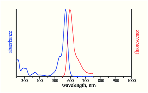 excitation and emission spectrum of ATTO Rho11