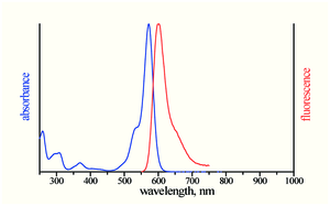 excitation and emission spectrum of ATTO Rho12