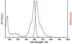 excitation and emission spectrum of ATTO Rho13
