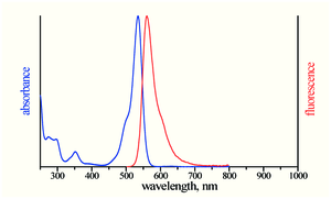 excitation and emission spectrum of ATTO Rho6G
