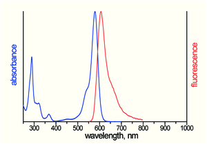 excitation and emission spectrum of ATTO Thio12