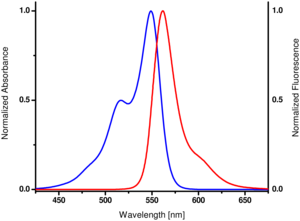 excitation and emission spectrum of Cy3