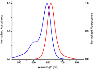 excitation and emission spectrum of Cy5
