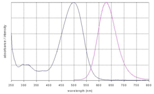 excitation and emission spectrum of DY 480XL