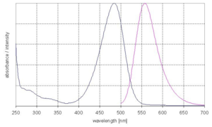 excitation and emission spectrum of DY 485XL