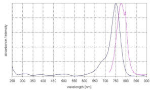 excitation and emission spectrum of DY 751
