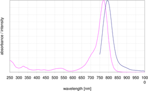 excitation and emission spectrum of DY 776