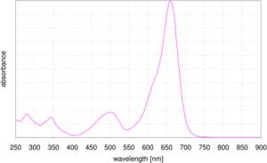 absorption spectrum of DYQ 660