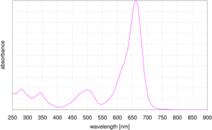 absorption spectrum of DYQ 661