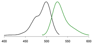 Excitation (left) and emission (right) spectra of EvaGreen® bound to dsDNA in PBS buffer (pH 7.3).